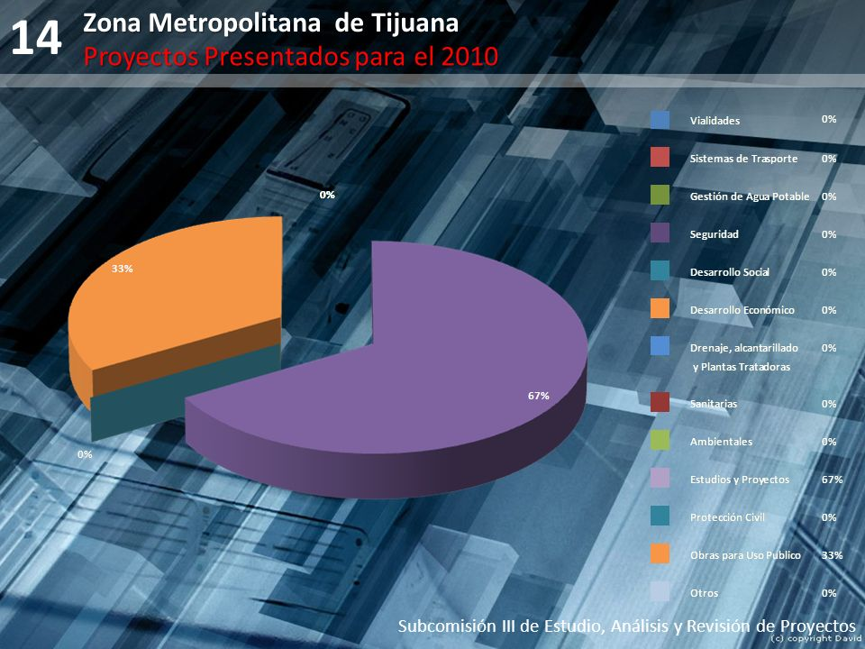 14 Zona Metropolitana de Tijuana Proyectos Presentados para el 2010