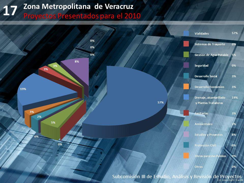 17 Zona Metropolitana de Veracruz Proyectos Presentados para el 2010