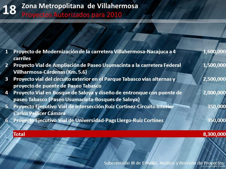 18 Zona Metropolitana de Villahermosa Proyectos Autorizados para 2010