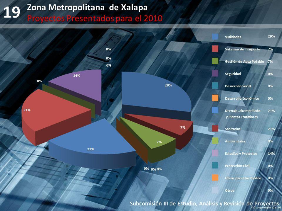 19 Zona Metropolitana de Xalapa Proyectos Presentados para el 2010