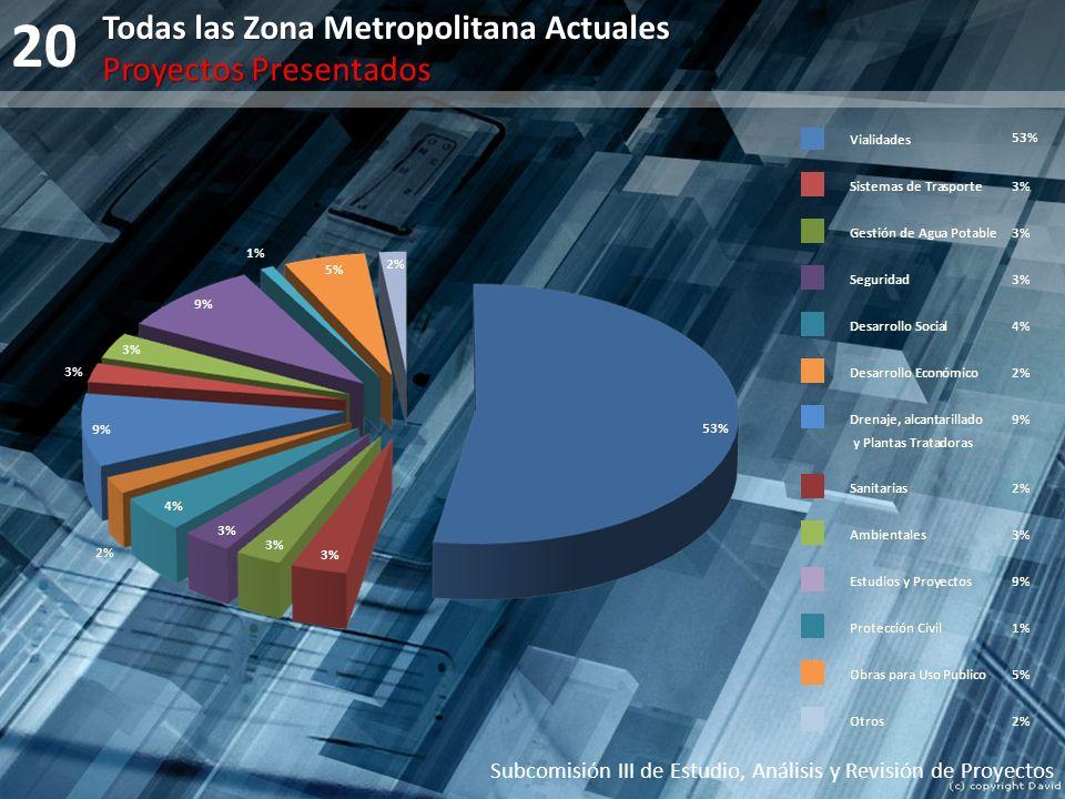 20 Todas las Zona Metropolitana Actuales Proyectos Presentados