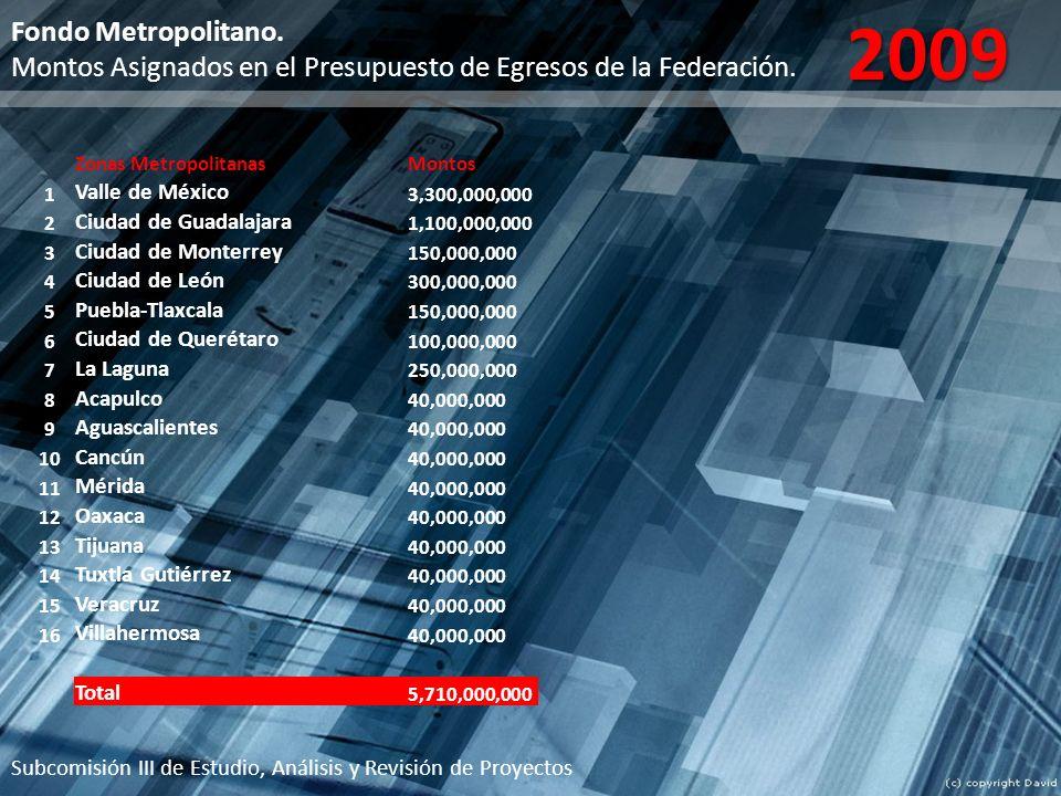 2009 Fondo Metropolitano. Montos Asignados en el Presupuesto de Egresos de la Federación. Zonas Metropolitanas.