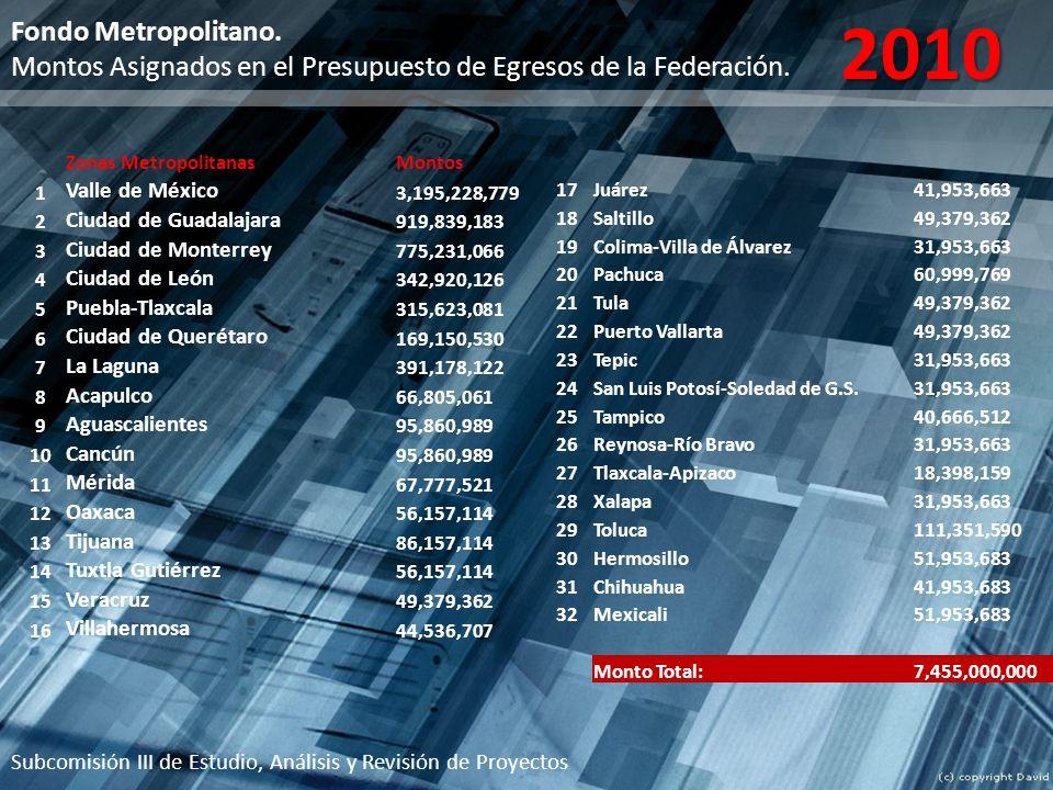 2010 Fondo Metropolitano. Montos Asignados en el Presupuesto de Egresos de la Federación. Zonas Metropolitanas.