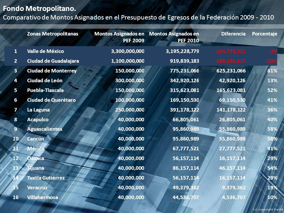 Fondo Metropolitano. Comparativo de Montos Asignados en el Presupuesto de Egresos de la Federación 2009 - 2010.