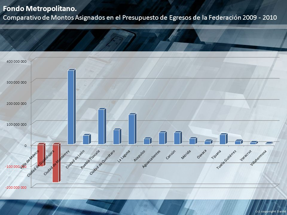 Fondo Metropolitano.