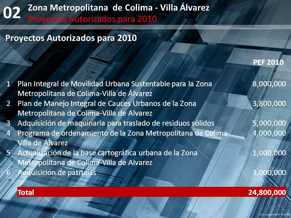 02 Zona Metropolitana de Colima - Villa Álvarez