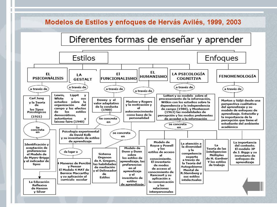 Modelos de Estilos y enfoques de Hervás Avilés, 1999, 2003
