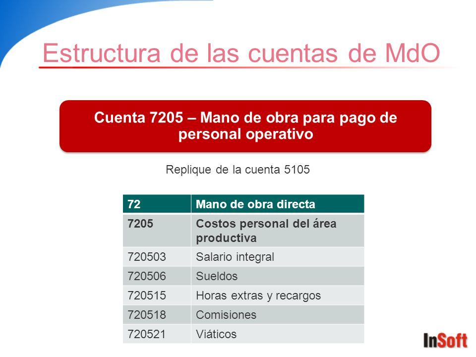 Cuenta 7205 – Mano de obra para pago de personal operativo