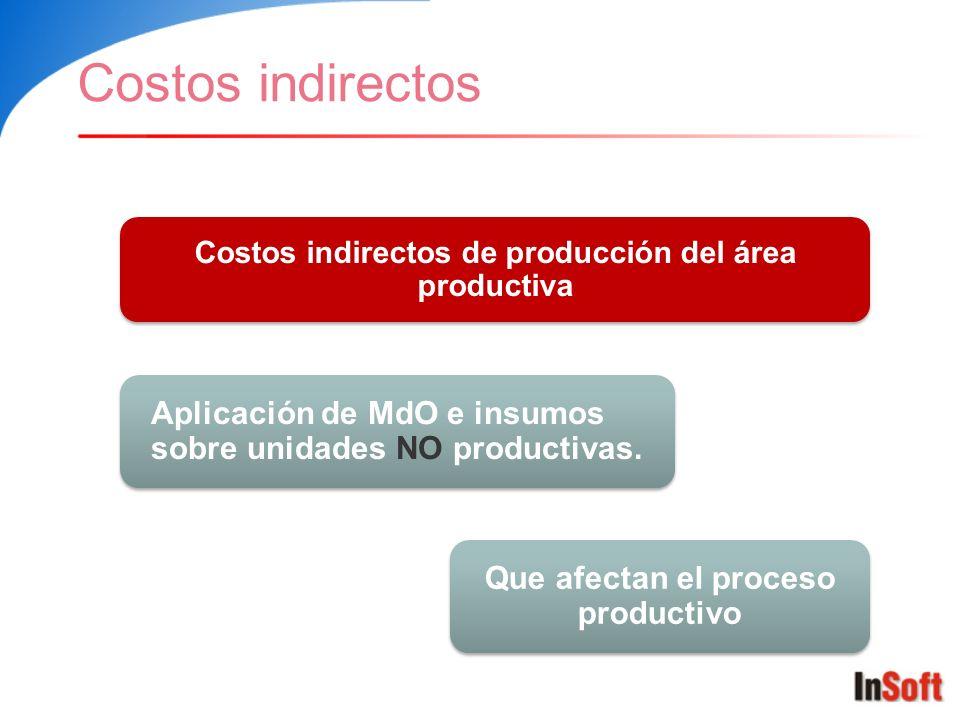 Costos indirectos Costos indirectos de producción del área productiva. Aplicación de MdO e insumos sobre unidades NO productivas.