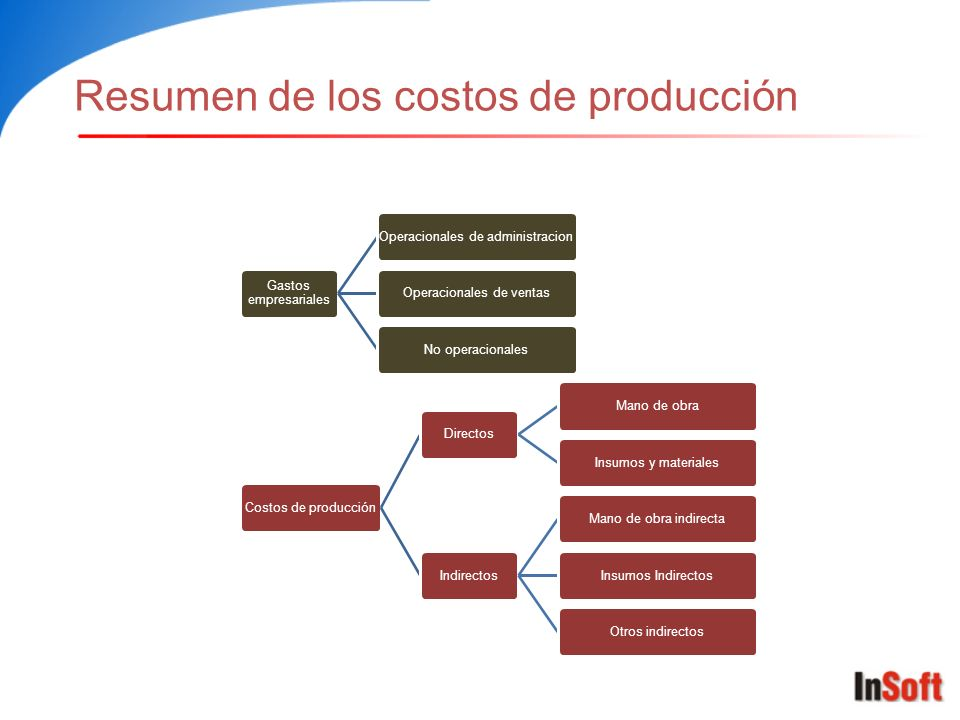Resumen de los costos de producción