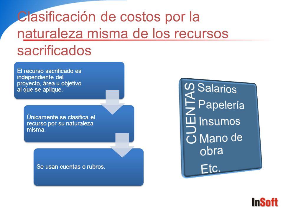 Clasificación de costos por la naturaleza misma de los recursos sacrificados