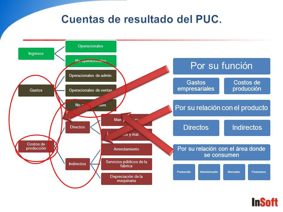 Cuentas de resultado del PUC.