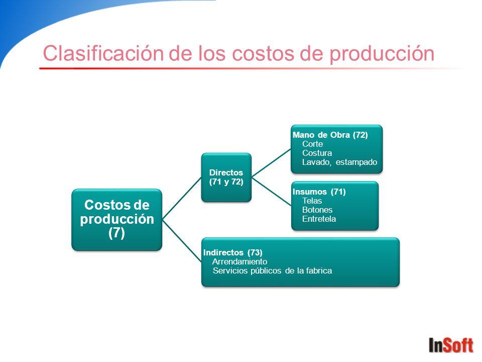 Costos de producción (7)