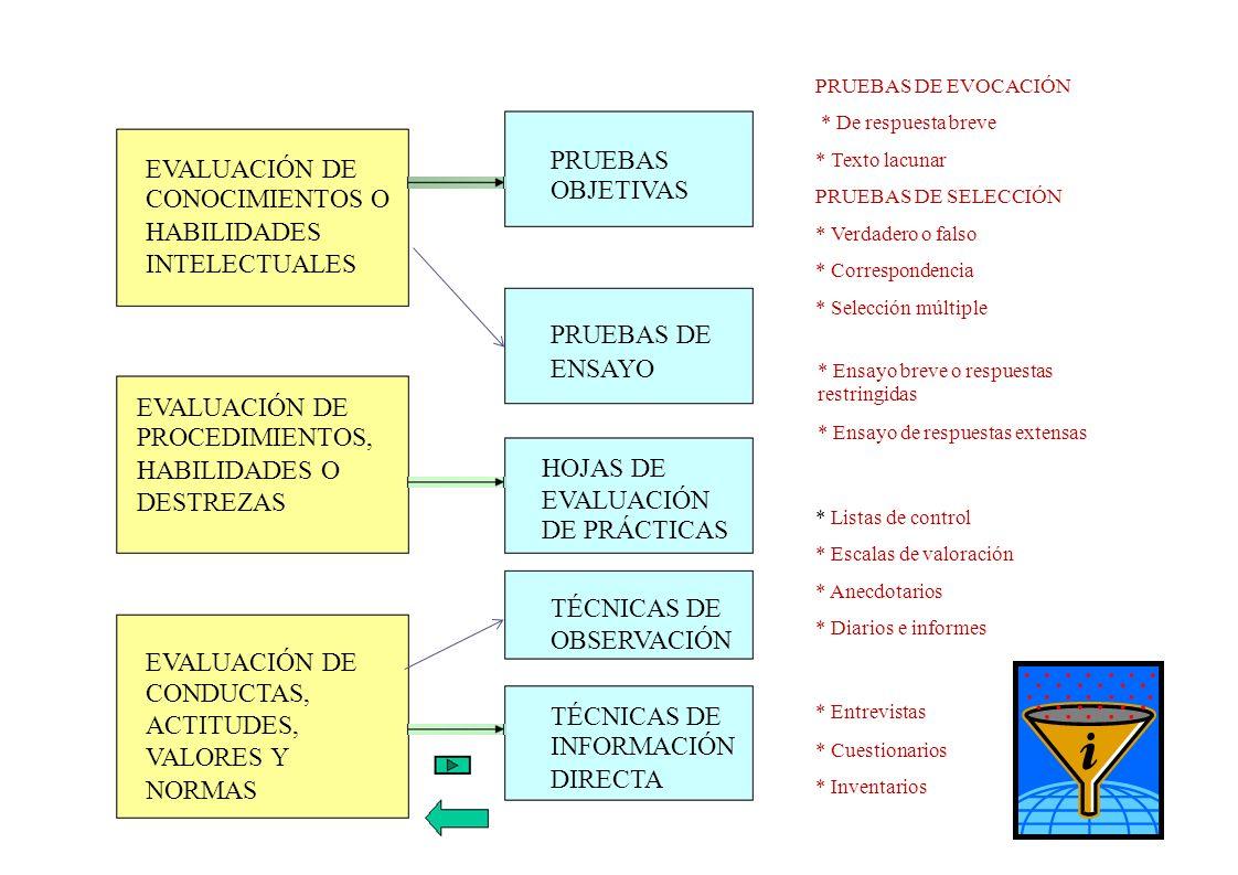 PRUEBAS EVALUACIÓN DE OBJETIVAS CONOCIMIENTOS O HABILIDADES