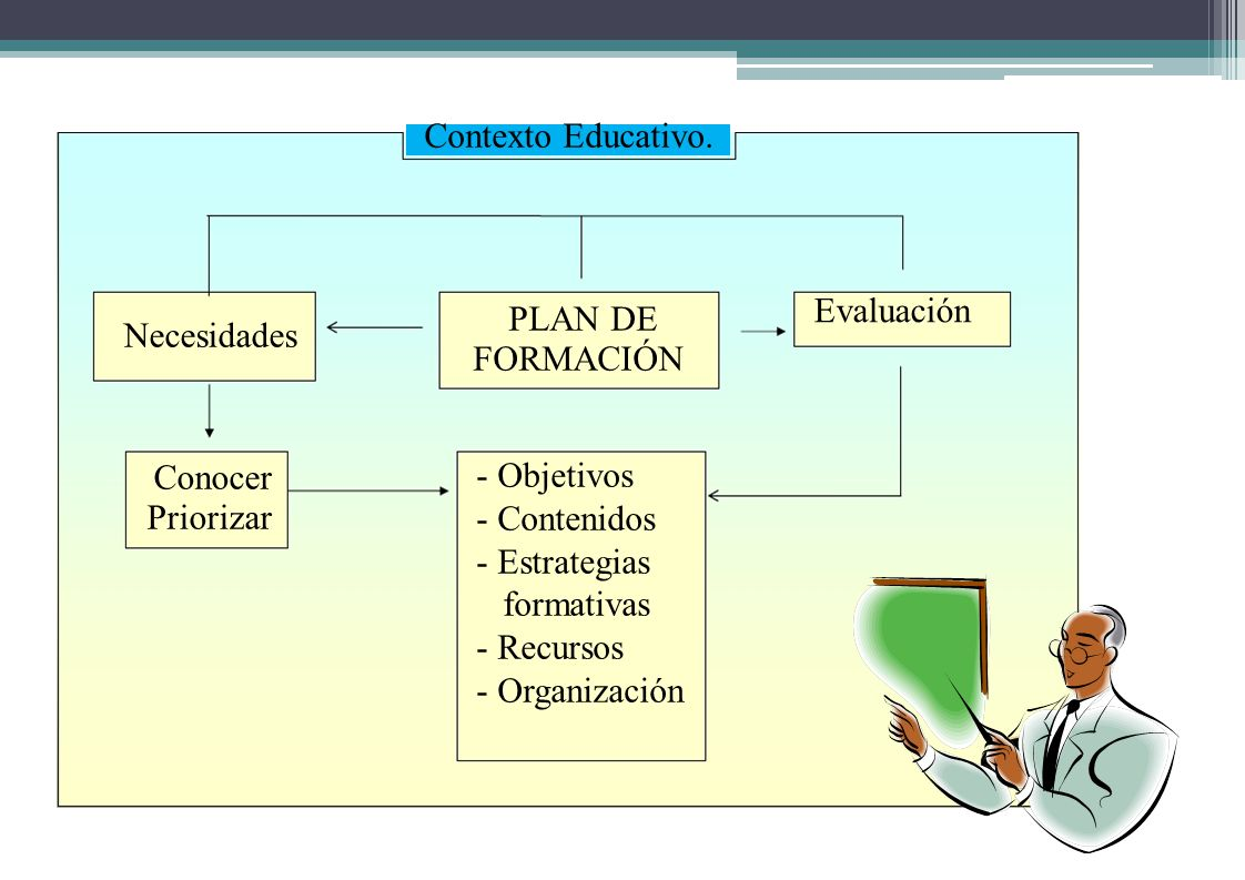 Contexto Educativo. Evaluación Necesidades FORMACIÓN - Objetivos