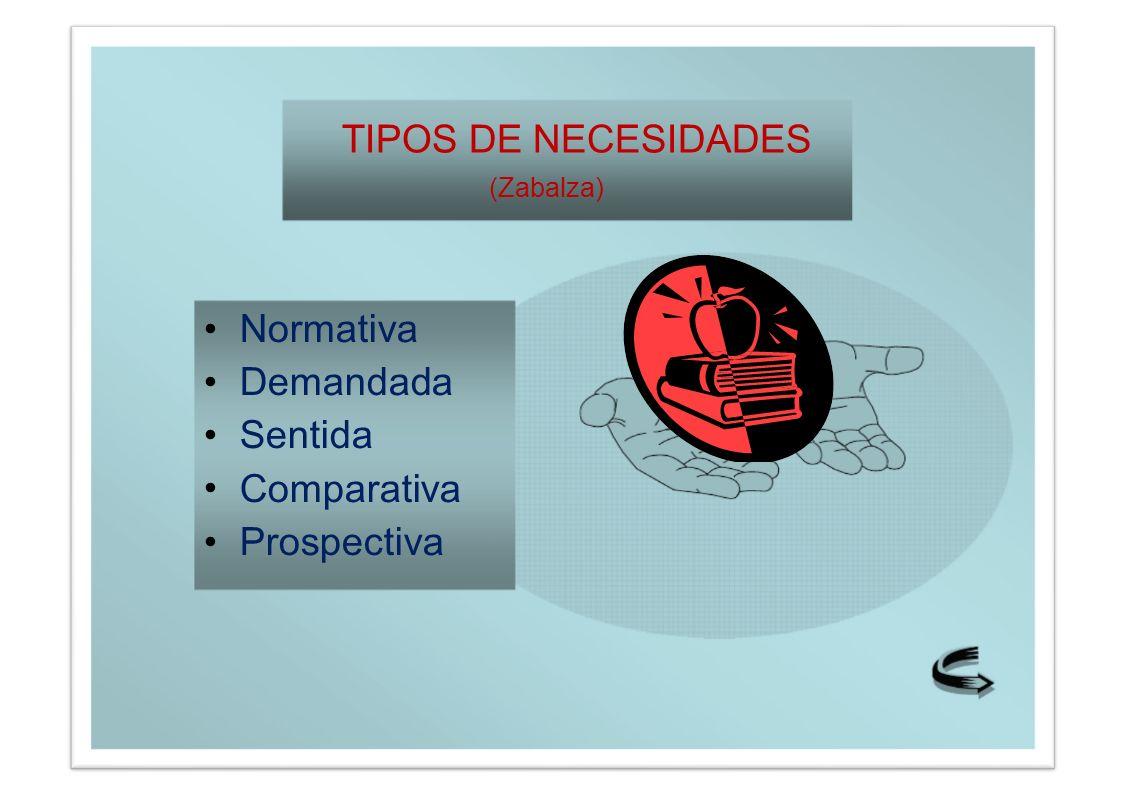 TIPOS DE NECESIDADES (Zabalza) • Normativa Demandada Sentida Comparativa Prospectiva
