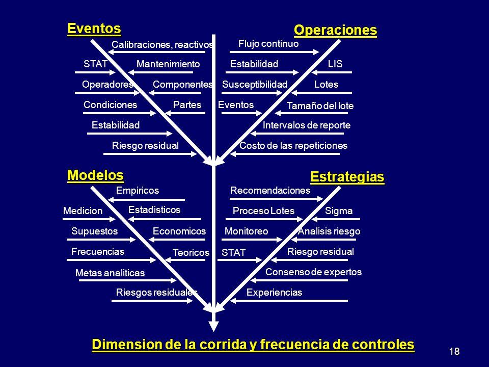 Dimension de la corrida y frecuencia de controles Modelos Estrategias