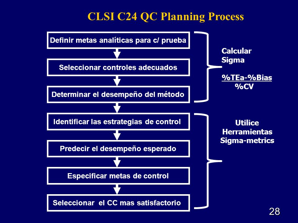 CLSI C24 QC Planning Process