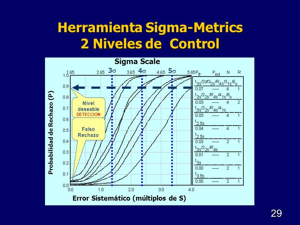 Herramienta Sigma-Metrics 2 Niveles de Control