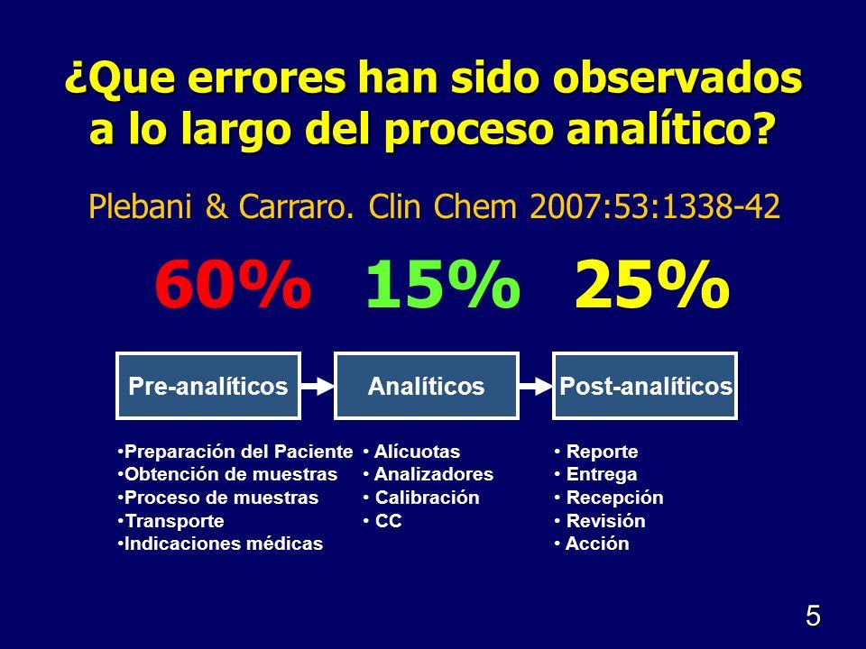 ¿Que errores han sido observados a lo largo del proceso analítico