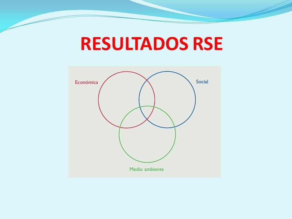 RESULTADOS RSE