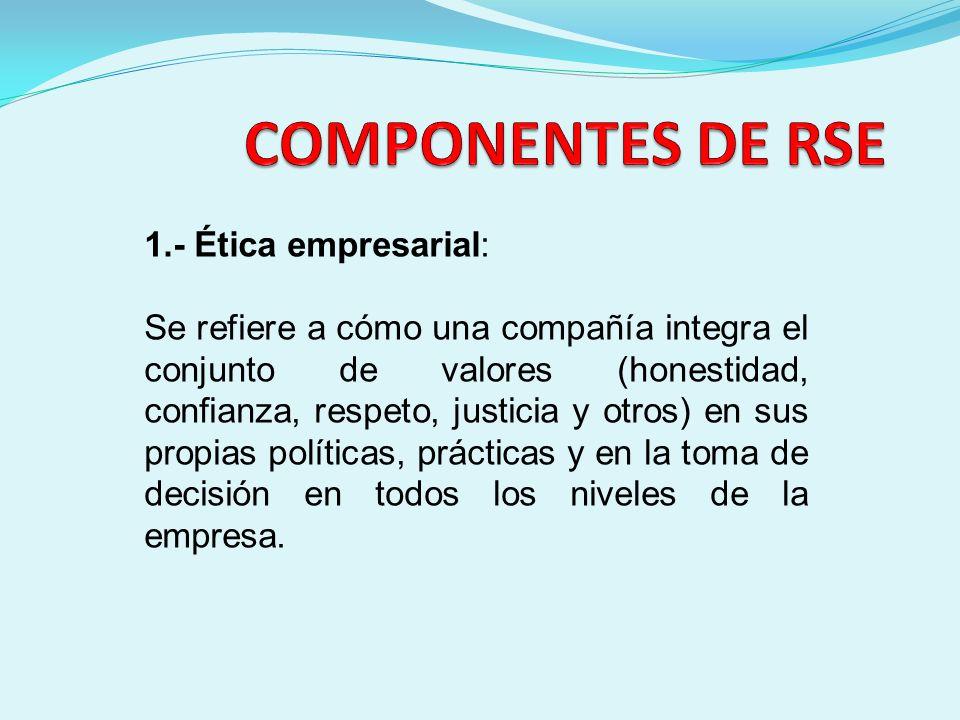 COMPONENTES DE RSE 1.- Ética empresarial: