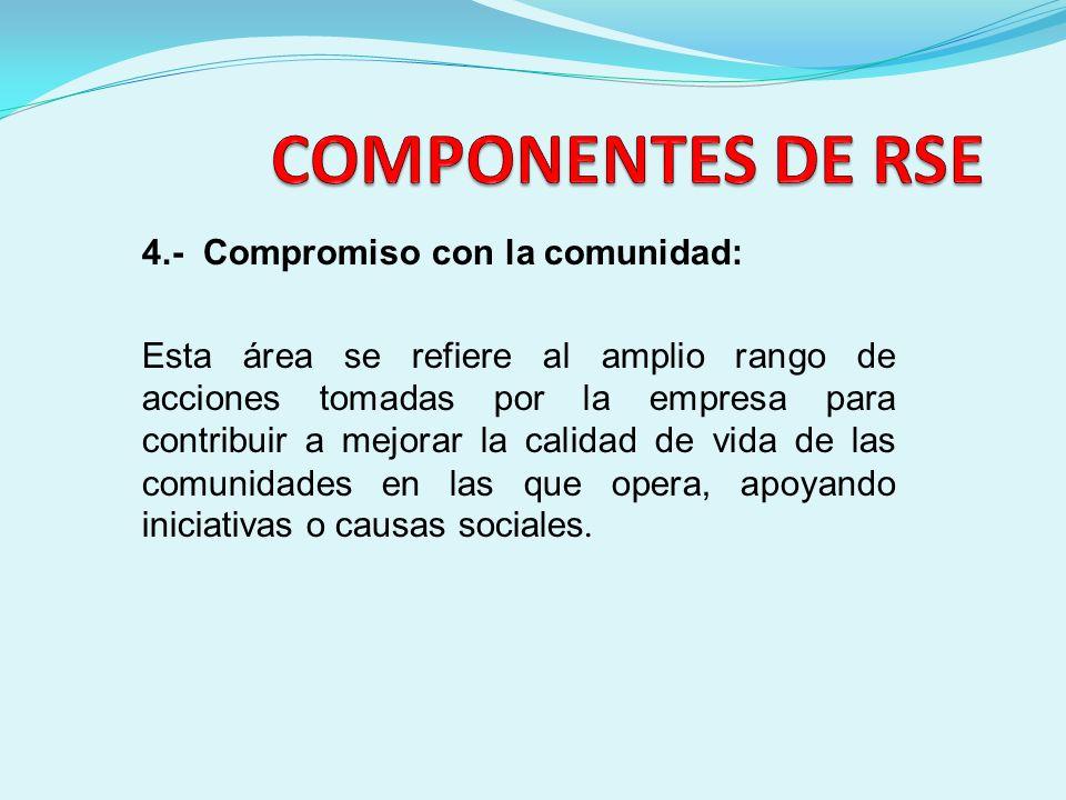 COMPONENTES DE RSE 4.- Compromiso con la comunidad: