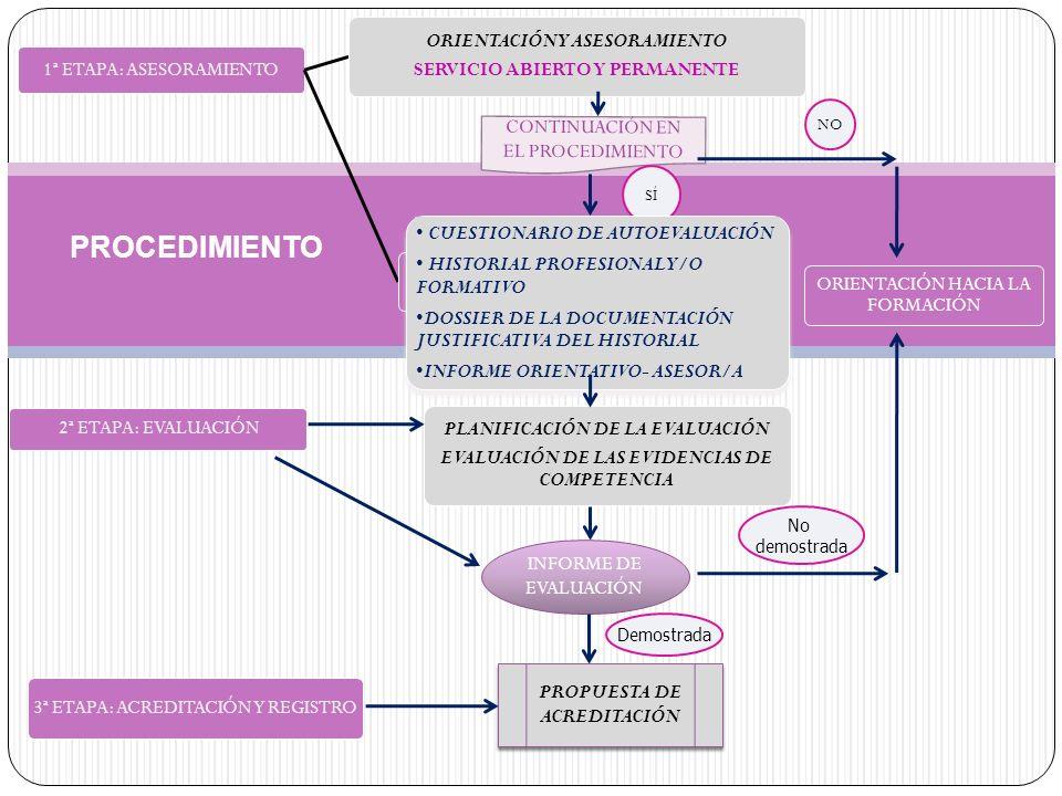 PROCEDIMIENTO 1ª ETAPA: ASESORAMIENTO ORIENTACIÓN Y ASESORAMIENTO