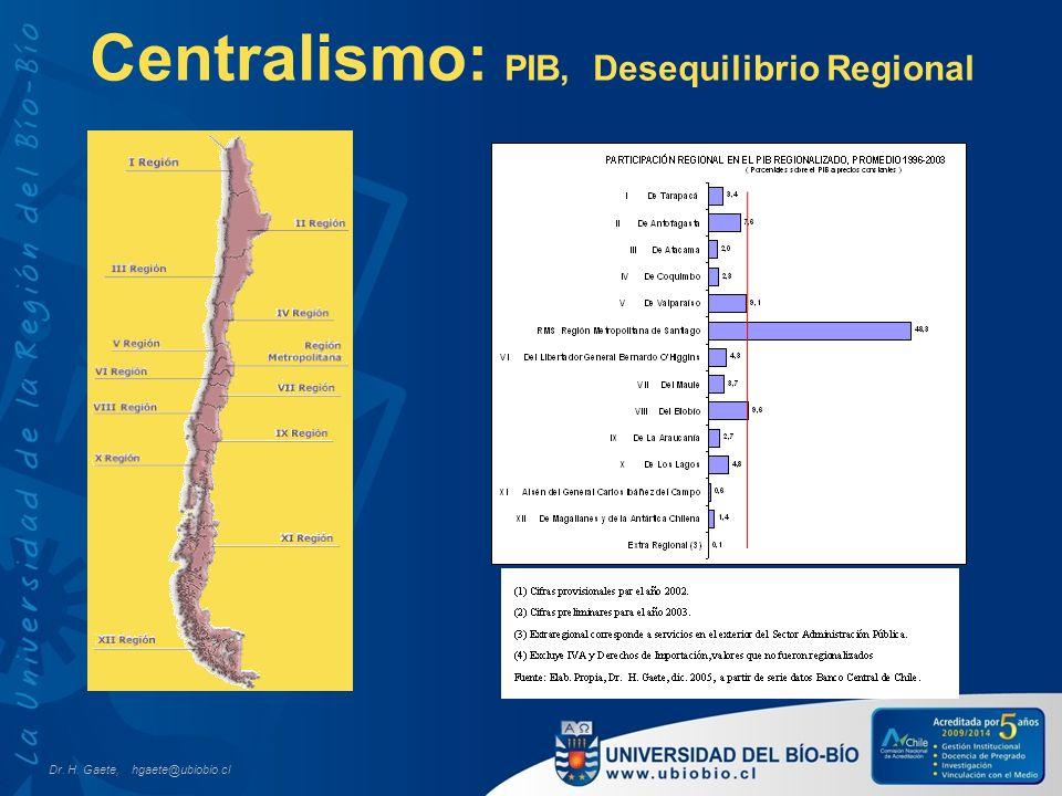 Centralismo: PIB, Desequilibrio Regional