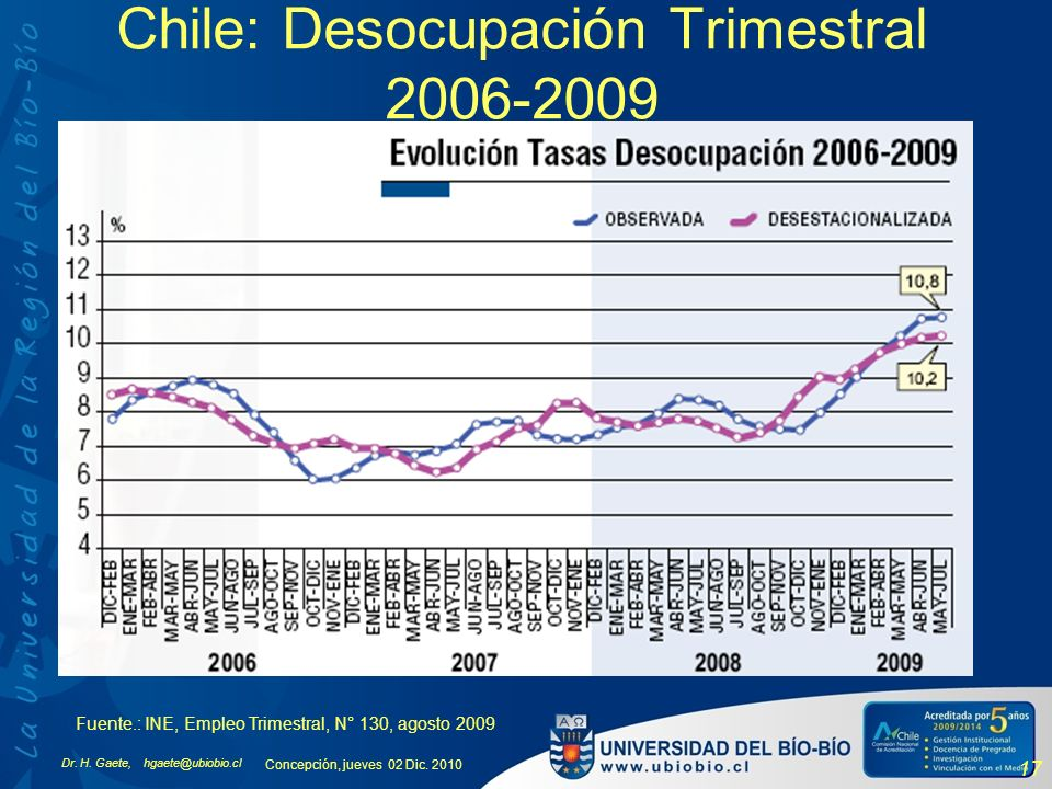 Chile: Desocupación Trimestral 2006-2009