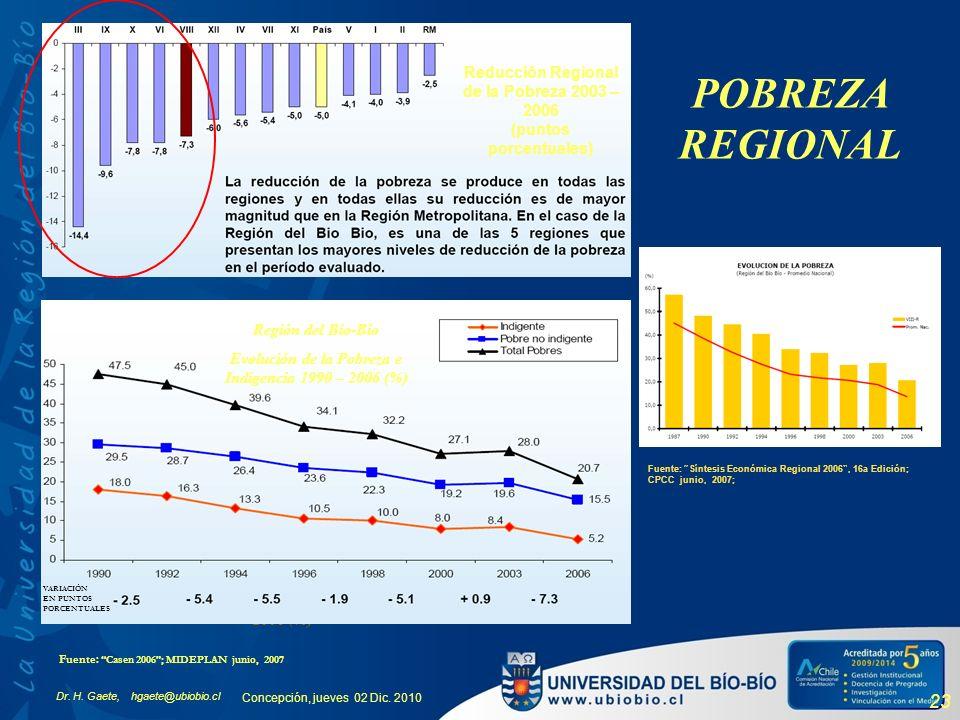 Reducción Regional de la Pobreza 2003 – 2006 (puntos porcentuales)