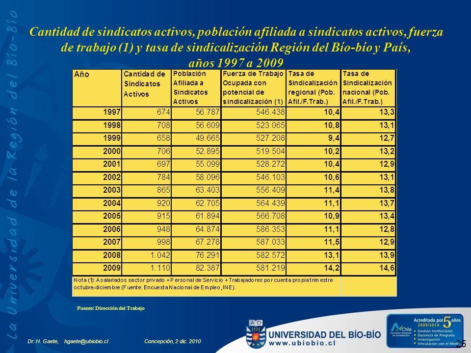 Cantidad de sindicatos activos, población afiliada a sindicatos activos, fuerza de trabajo (1) y tasa de sindicalización Región del Bío-bío y País, años 1997 a 2009