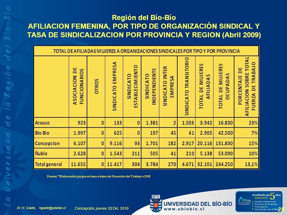 Región del Bío-Bío AFILIACION FEMENINA, POR TIPO DE ORGANIZACIÓN SINDICAL Y TASA DE SINDICALIZACION POR PROVINCIA Y REGION (Abril 2009)