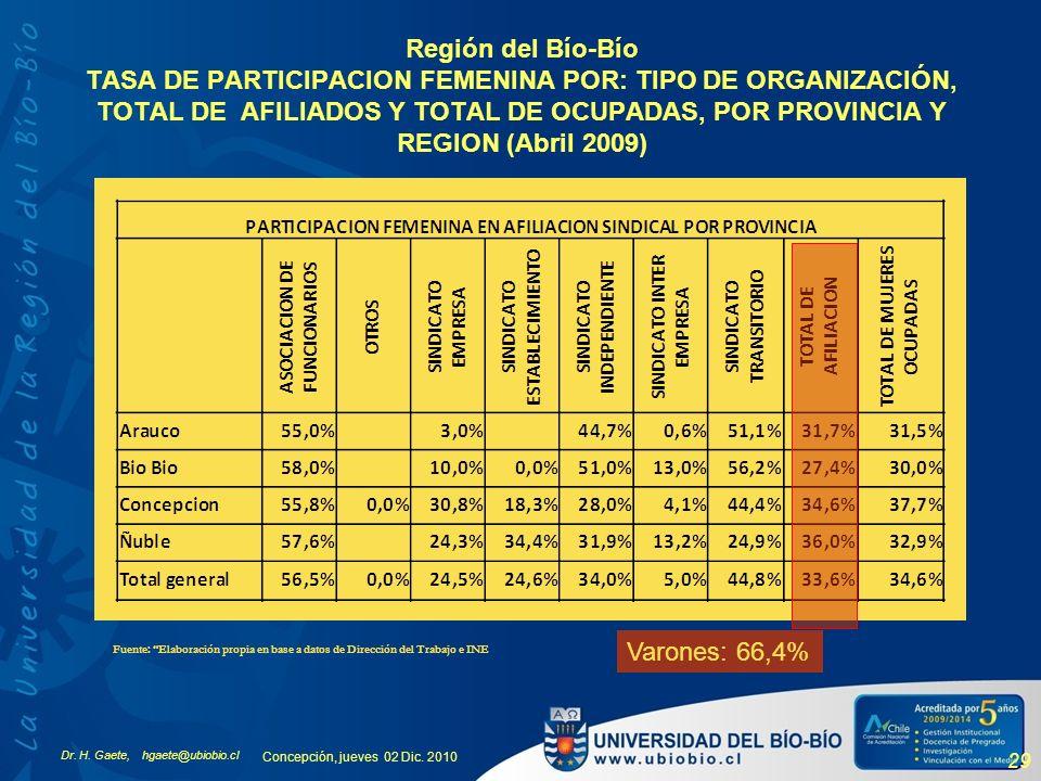 Región del Bío-Bío TASA DE PARTICIPACION FEMENINA POR: TIPO DE ORGANIZACIÓN, TOTAL DE AFILIADOS Y TOTAL DE OCUPADAS, POR PROVINCIA Y REGION (Abril 2009)