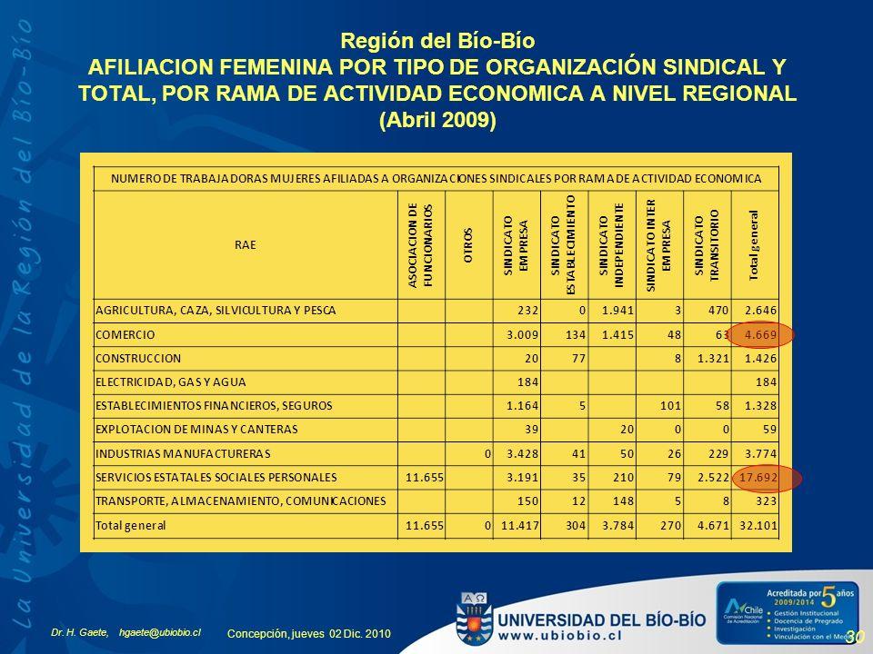 Región del Bío-Bío AFILIACION FEMENINA POR TIPO DE ORGANIZACIÓN SINDICAL Y TOTAL, POR RAMA DE ACTIVIDAD ECONOMICA A NIVEL REGIONAL (Abril 2009)