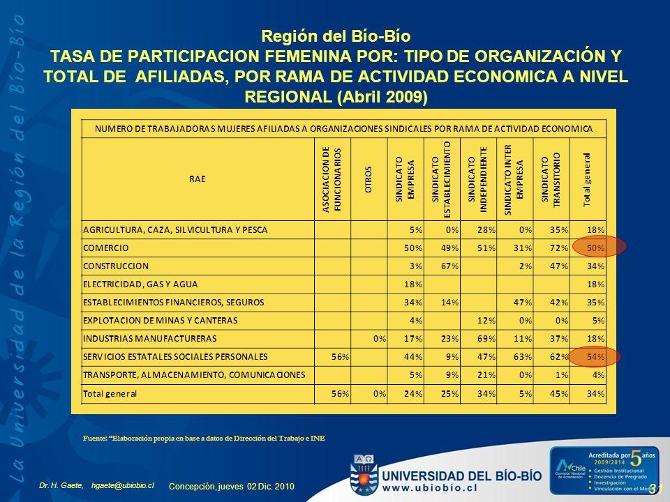 Región del Bío-Bío TASA DE PARTICIPACION FEMENINA POR: TIPO DE ORGANIZACIÓN Y TOTAL DE AFILIADAS, POR RAMA DE ACTIVIDAD ECONOMICA A NIVEL REGIONAL (Abril 2009)