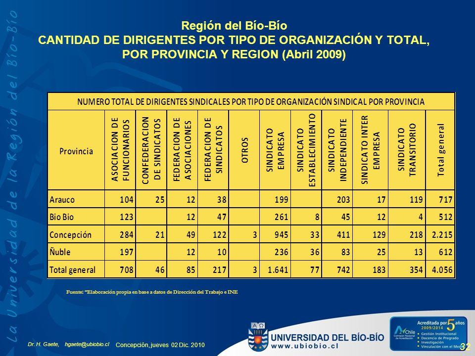 Región del Bío-Bío CANTIDAD DE DIRIGENTES POR TIPO DE ORGANIZACIÓN Y TOTAL, POR PROVINCIA Y REGION (Abril 2009)