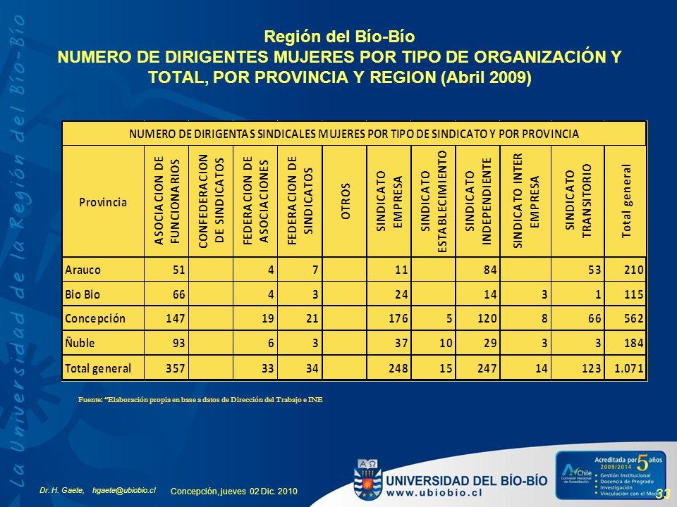 Región del Bío-Bío NUMERO DE DIRIGENTES MUJERES POR TIPO DE ORGANIZACIÓN Y TOTAL, POR PROVINCIA Y REGION (Abril 2009)