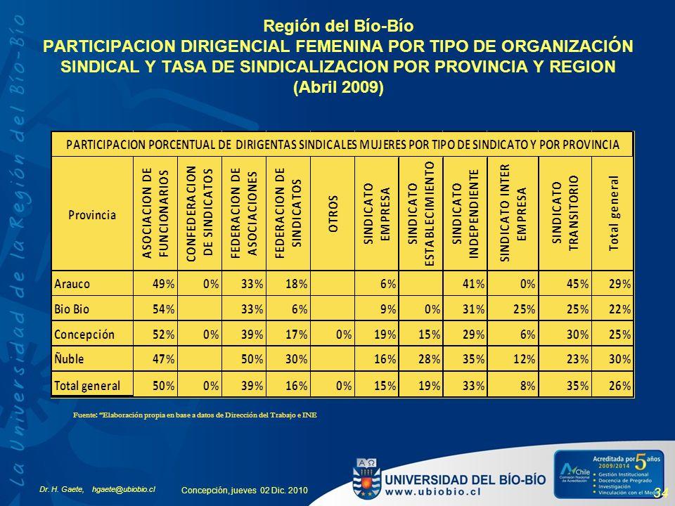 Región del Bío-Bío PARTICIPACION DIRIGENCIAL FEMENINA POR TIPO DE ORGANIZACIÓN SINDICAL Y TASA DE SINDICALIZACION POR PROVINCIA Y REGION (Abril 2009)