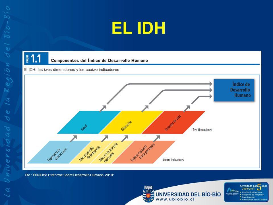 EL IDH Fte.: PNUD/NU Informe Sobre Desarrollo Humano, 2010