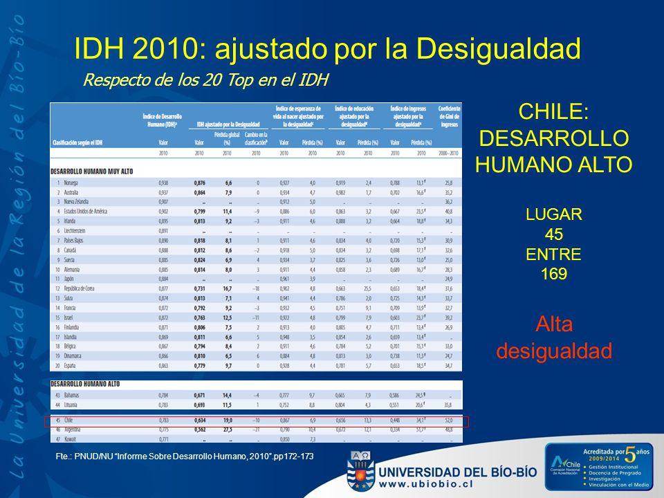 IDH 2010: ajustado por la Desigualdad