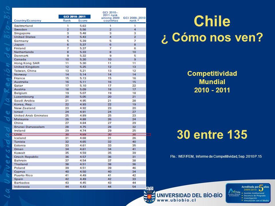 Competitividad Mundial 2010 - 2011