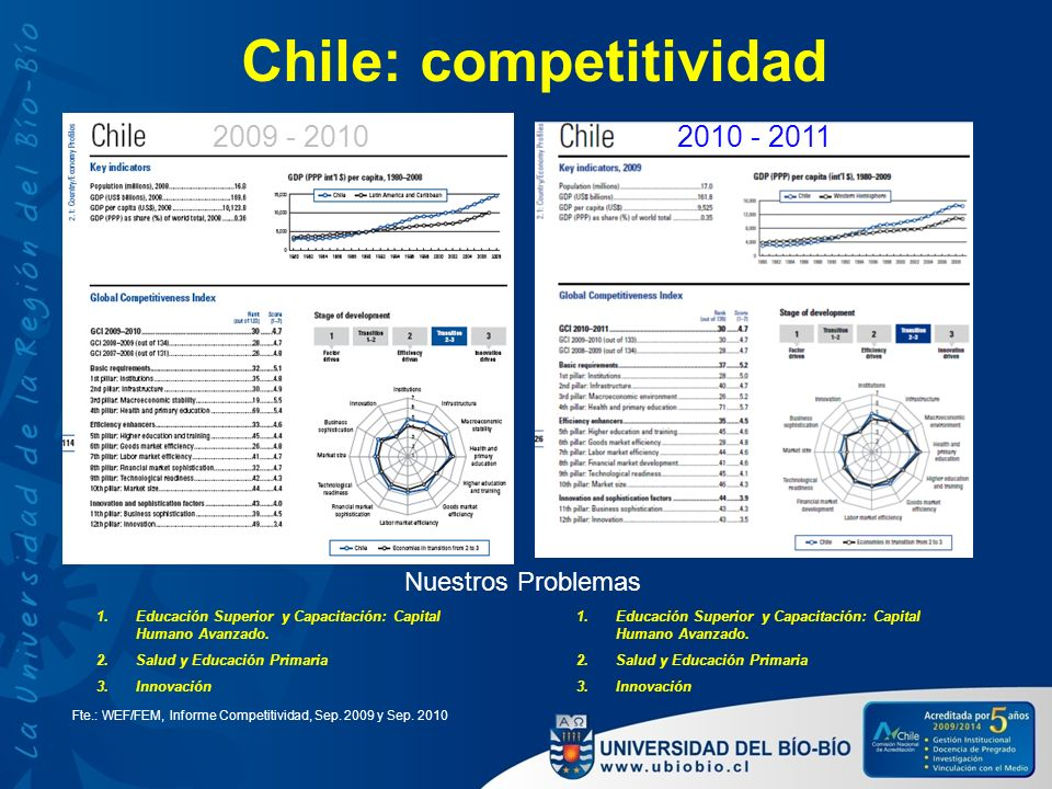 Chile: competitividad