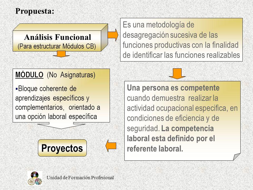 Propuesta: Es una metodología de desagregación sucesiva de las funciones productivas con la finalidad de identificar las funciones realizables.