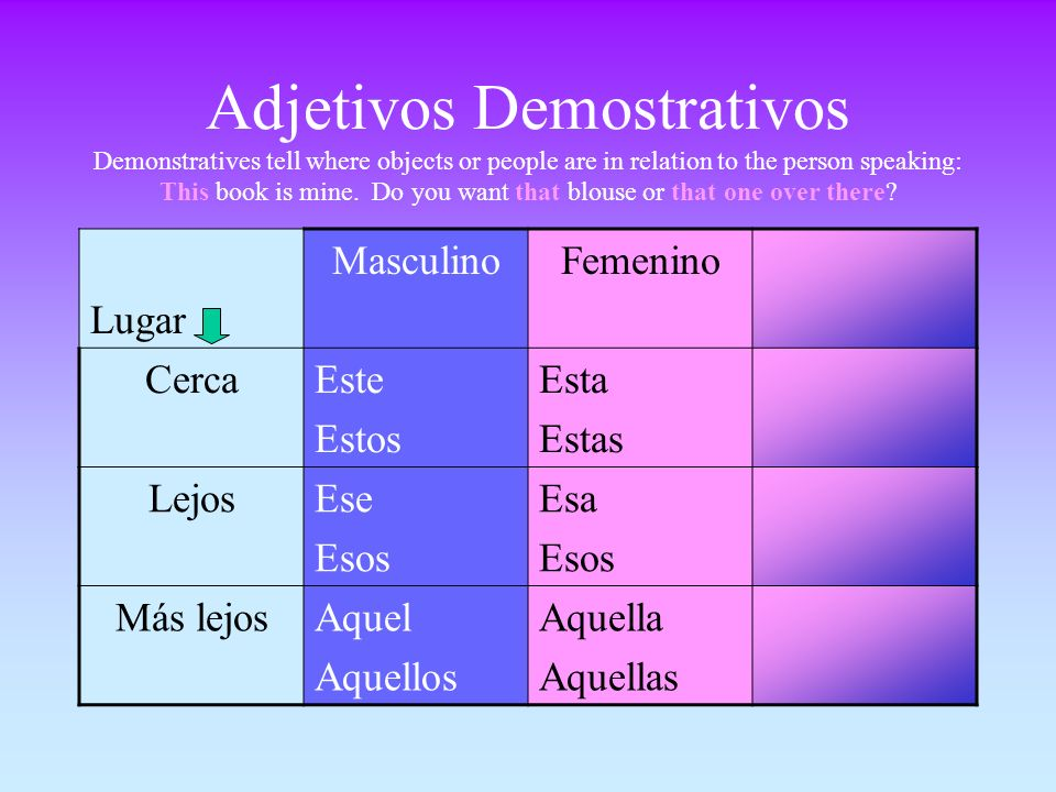 Adjetivos Demostrativos Demonstratives tell where objects or people are in relation to the person speaking: This book is mine. Do you want that blouse or that one over there