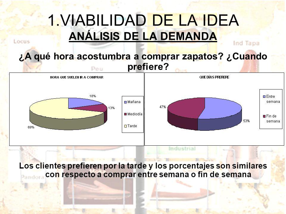 1.VIABILIDAD DE LA IDEA ANÁLISIS DE LA DEMANDA