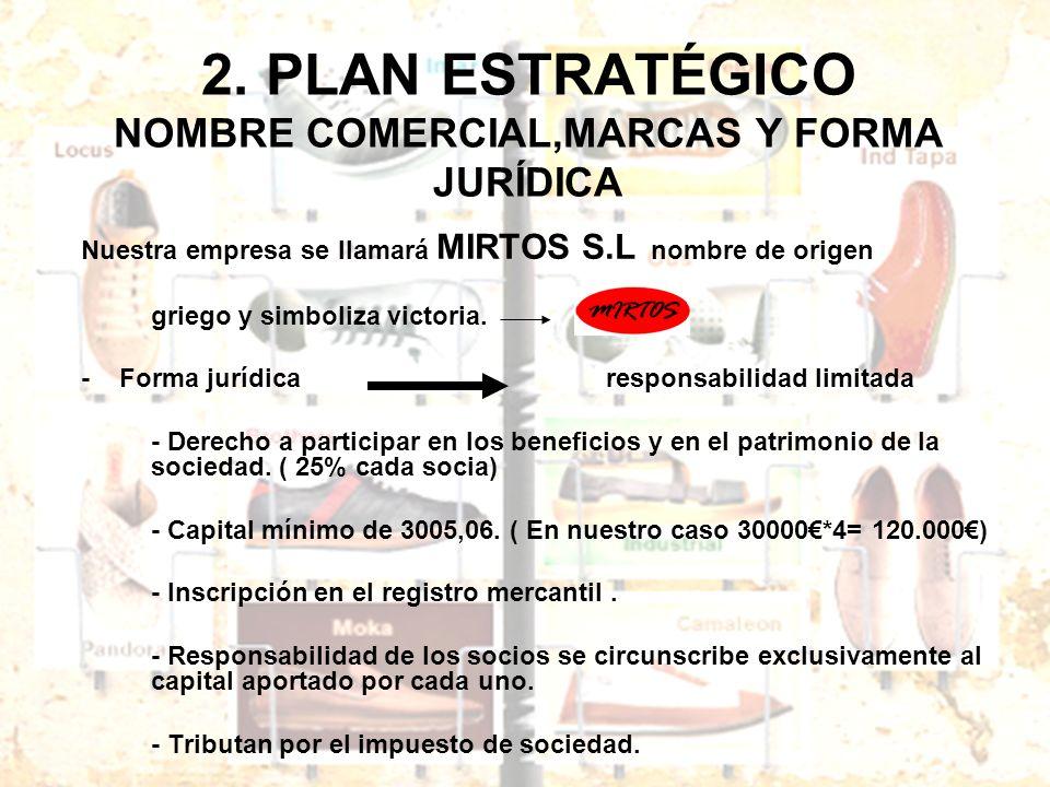 2. PLAN ESTRATÉGICO NOMBRE COMERCIAL,MARCAS Y FORMA JURÍDICA