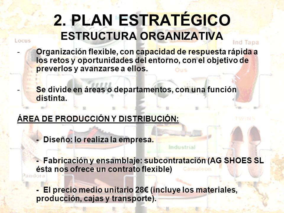 2. PLAN ESTRATÉGICO ESTRUCTURA ORGANIZATIVA