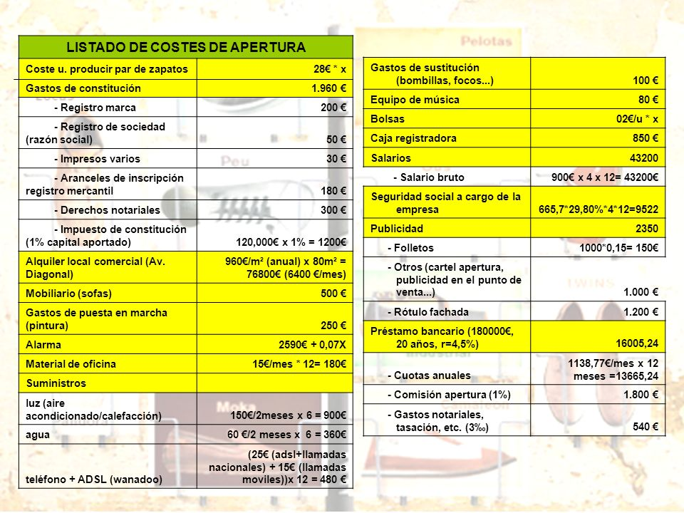 LISTADO DE COSTES DE APERTURA