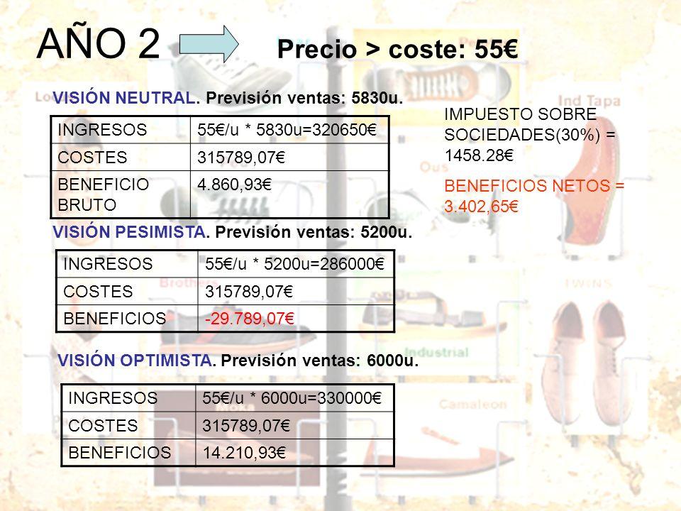 AÑO 2 Precio > coste: 55€
